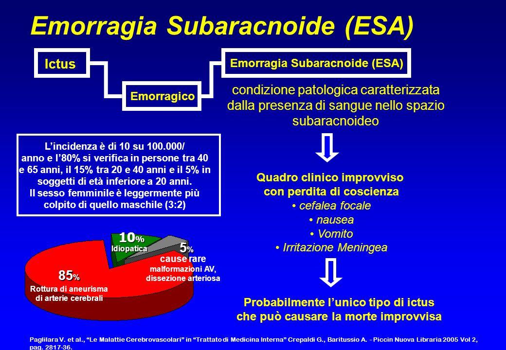 Emorragia Subaracnoide (ESA)