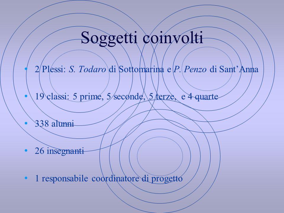 Soggetti coinvolti 2 Plessi: S. Todaro di Sottomarina e P. Penzo di Sant'Anna. 19 classi: 5 prime, 5 seconde, 5 terze, e 4 quarte.