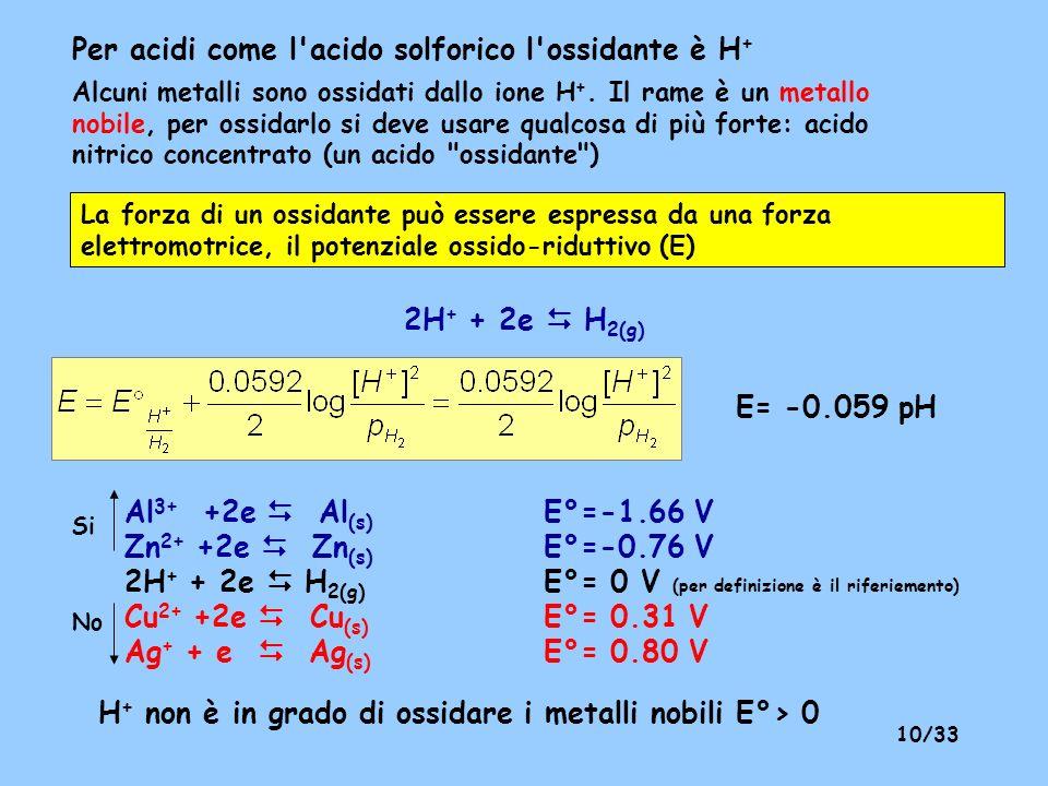 Per acidi come l acido solforico l ossidante è H+