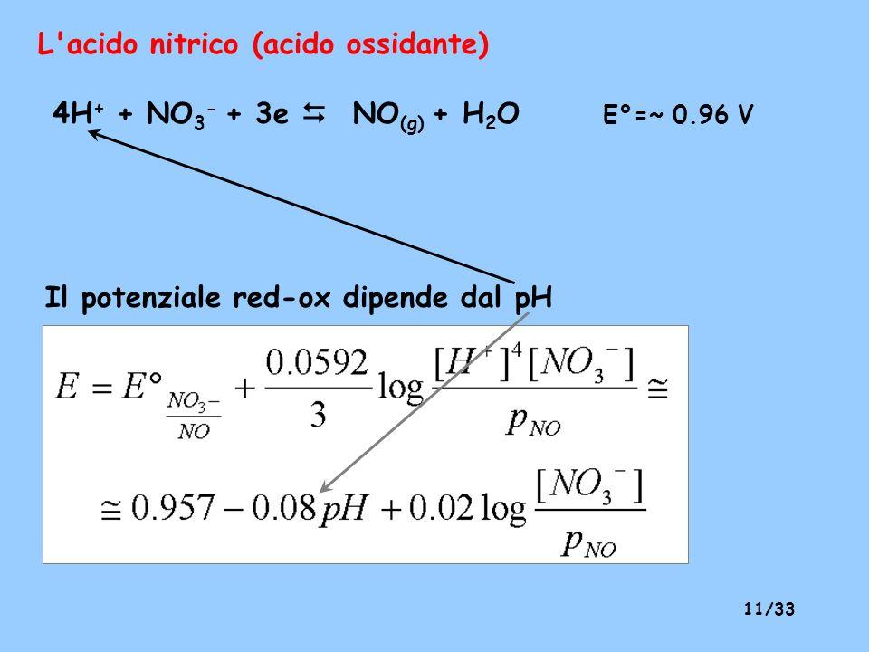 L acido nitrico (acido ossidante)