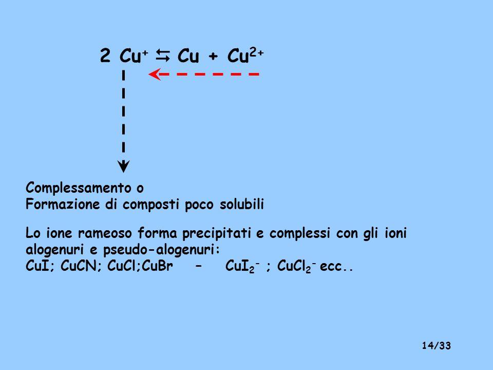 2 Cu+  Cu + Cu2+ Complessamento o