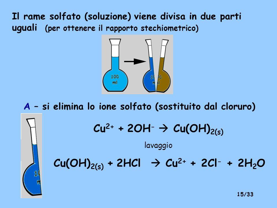 Cu(OH)2(s) + 2HCl  Cu2+ + 2Cl- + 2H2O