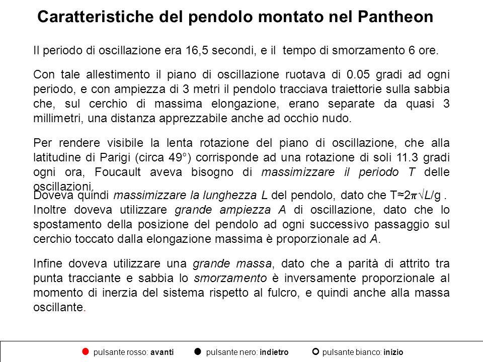Caratteristiche del pendolo montato nel Pantheon