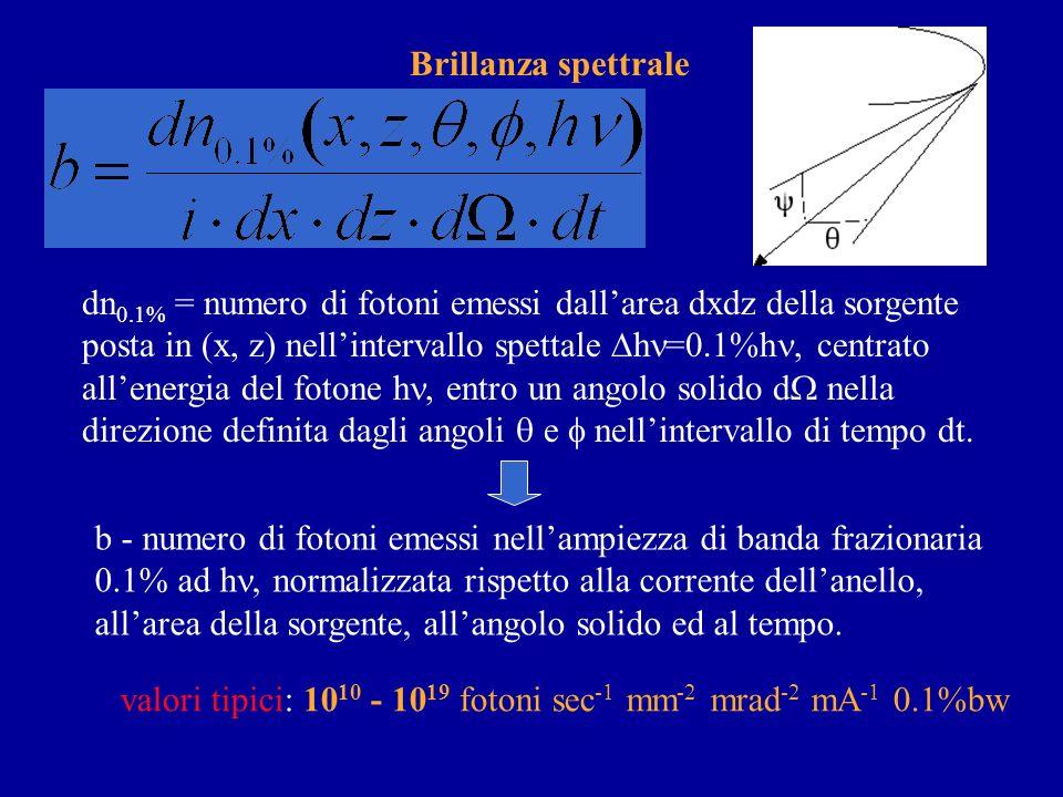 Brillanza spettrale dn0.1% = numero di fotoni emessi dall'area dxdz della sorgente. posta in (x, z) nell'intervallo spettale Dhn=0.1%hn, centrato.