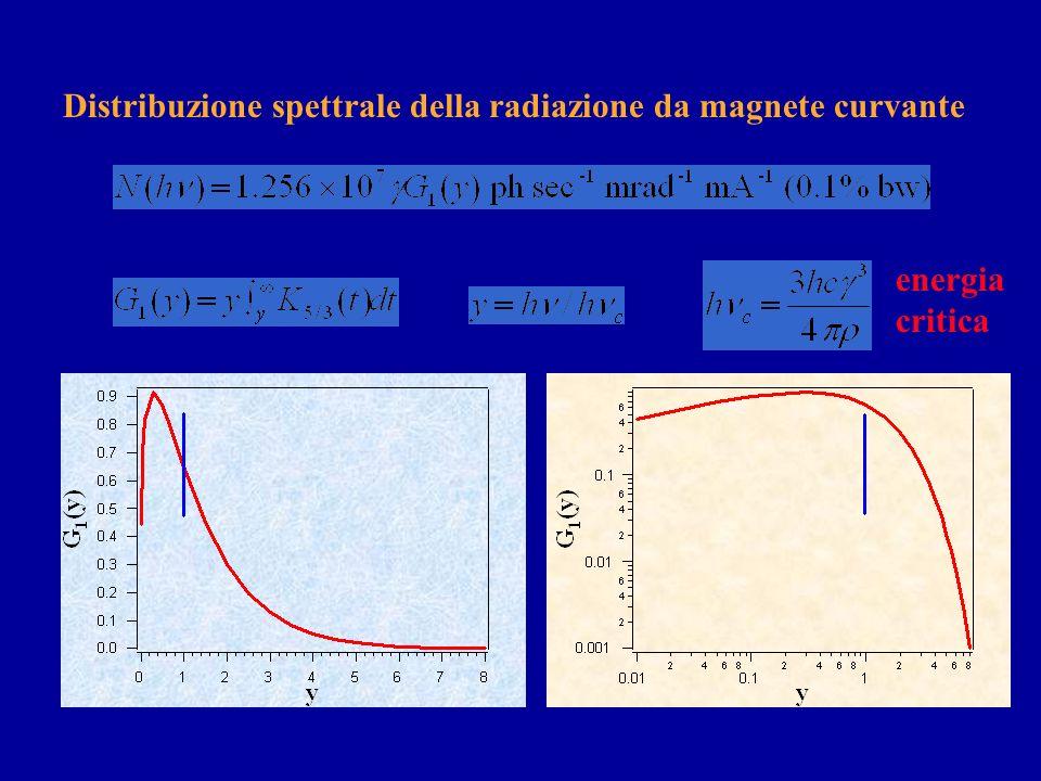 Distribuzione spettrale della radiazione da magnete curvante