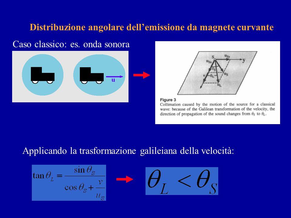 Distribuzione angolare dell'emissione da magnete curvante