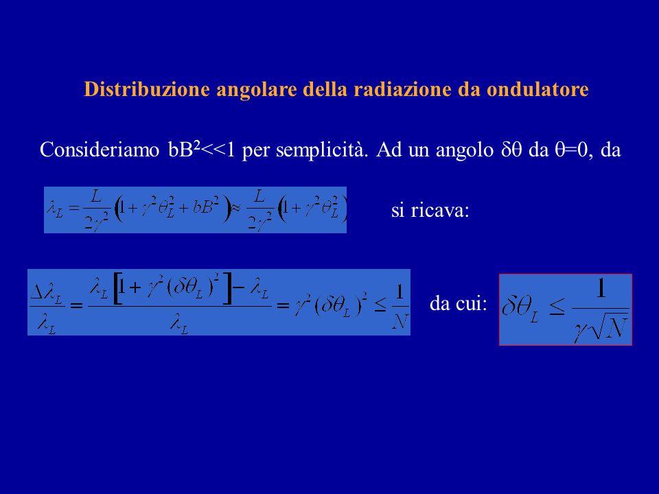 Distribuzione angolare della radiazione da ondulatore