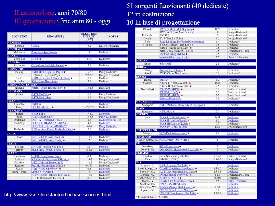 51 sorgenti funzionanti (40 dedicate) 12 in costruzione