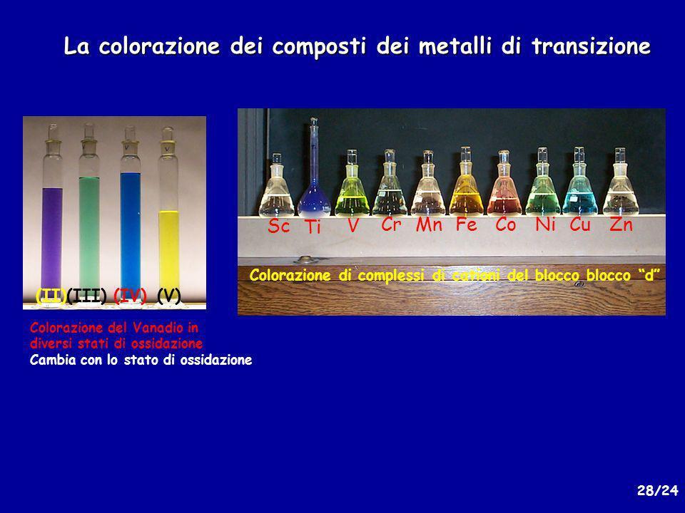 La colorazione dei composti dei metalli di transizione