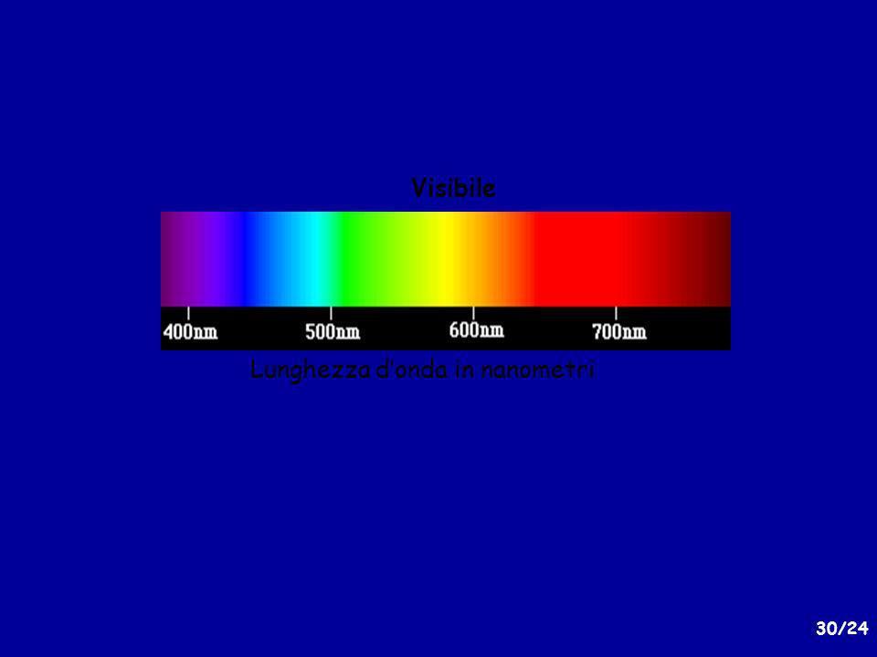 Visibile Lunghezza d'onda in nanometri