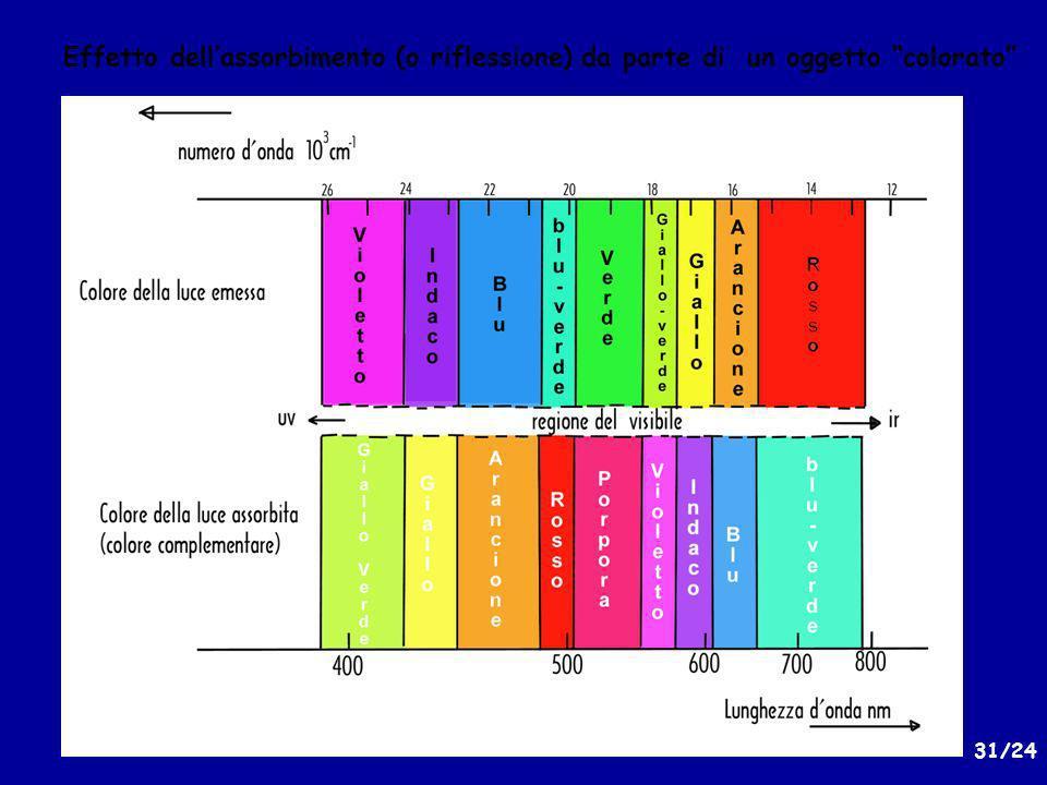 Effetto dell'assorbimento (o riflessione) da parte di un oggetto colorato