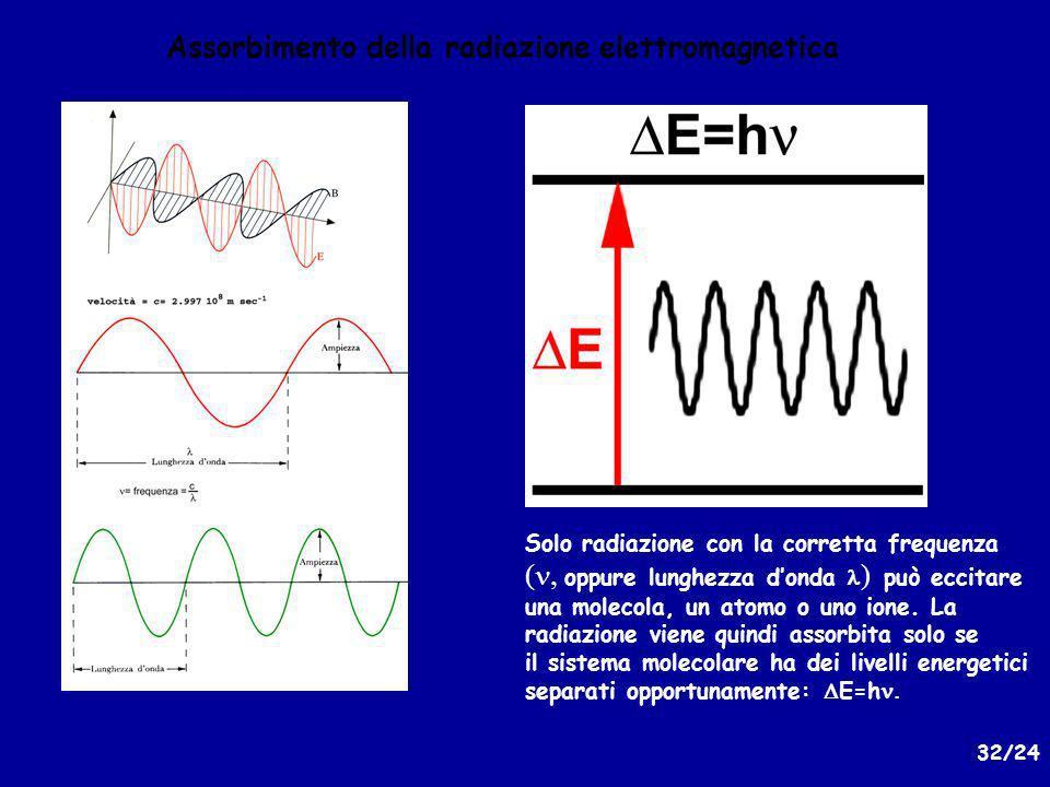 Assorbimento della radiazione elettromagnetica