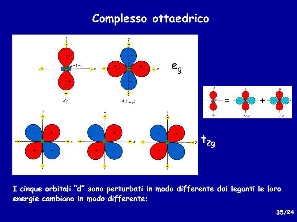 Complesso ottaedrico eg t2g