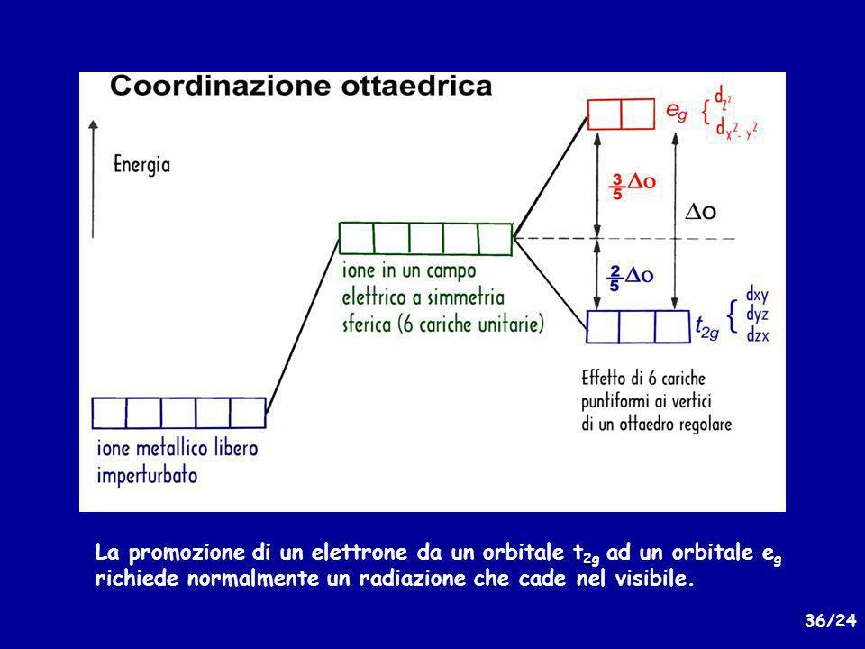La promozione di un elettrone da un orbitale t2g ad un orbitale eg richiede normalmente un radiazione che cade nel visibile.