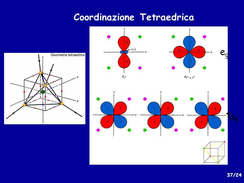 Coordinazione Tetraedrica