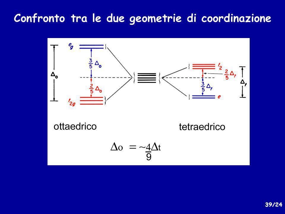 Confronto tra le due geometrie di coordinazione