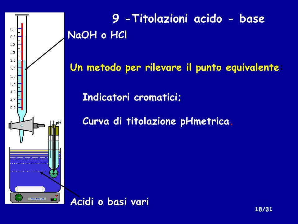 9 -Titolazioni acido - base
