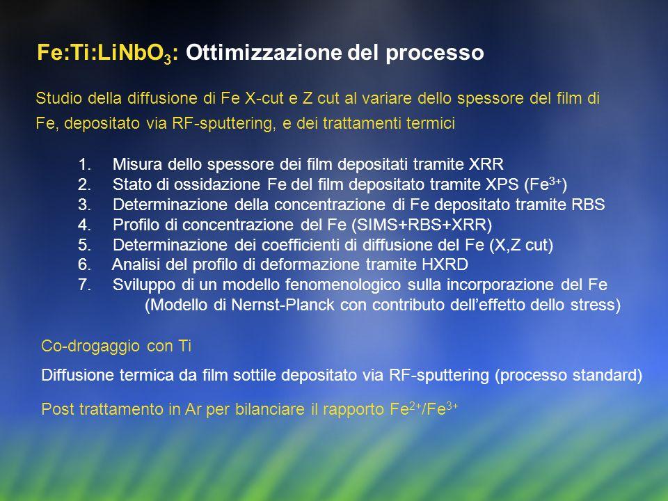 Fe:Ti:LiNbO3: Ottimizzazione del processo