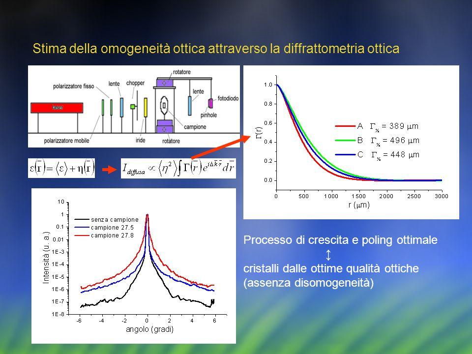 Stima della omogeneità ottica attraverso la diffrattometria ottica