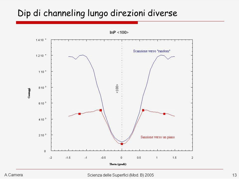 Dip di channeling lungo direzioni diverse