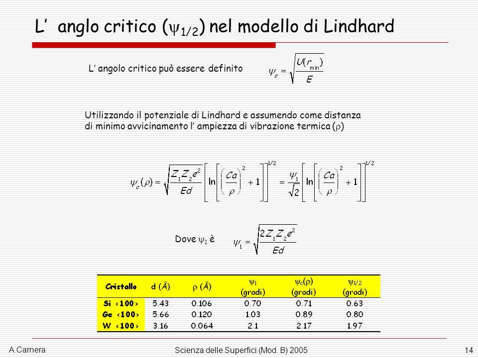 L' anglo critico (1/2) nel modello di Lindhard