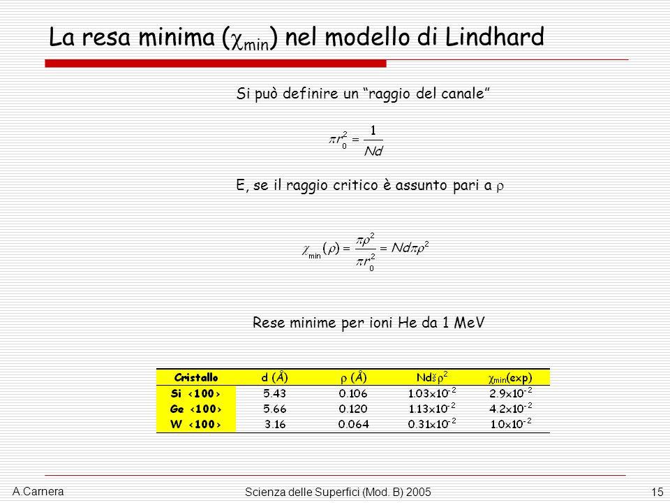 La resa minima (min) nel modello di Lindhard