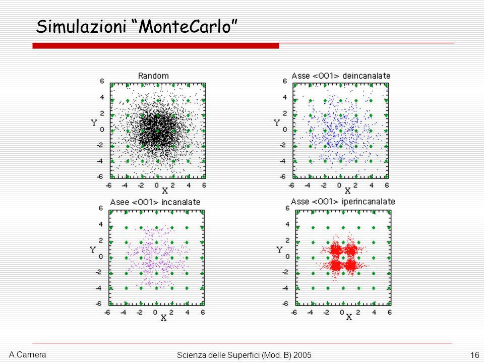Simulazioni MonteCarlo