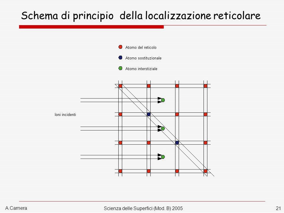 Schema di principio della localizzazione reticolare