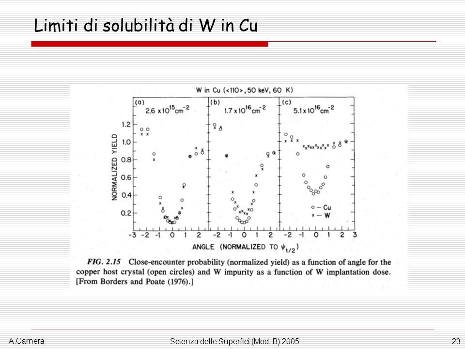 Limiti di solubilità di W in Cu