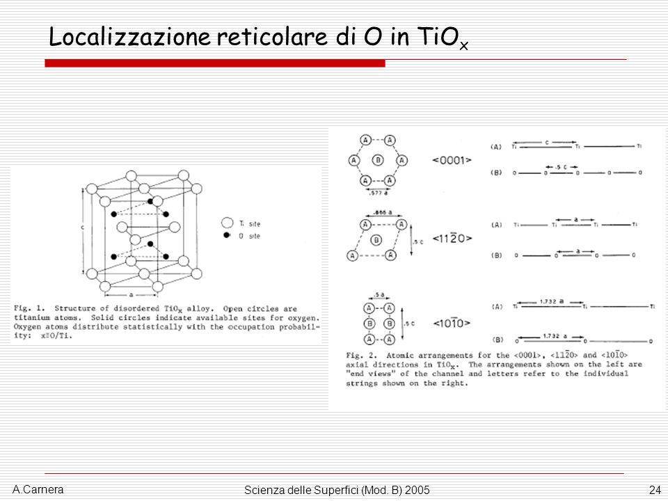 Localizzazione reticolare di O in TiOx