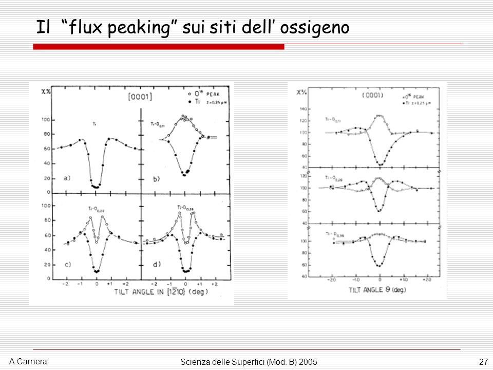Il flux peaking sui siti dell' ossigeno