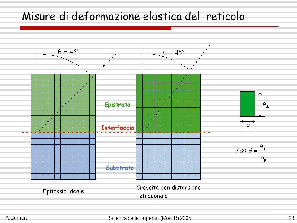 Misure di deformazione elastica del reticolo
