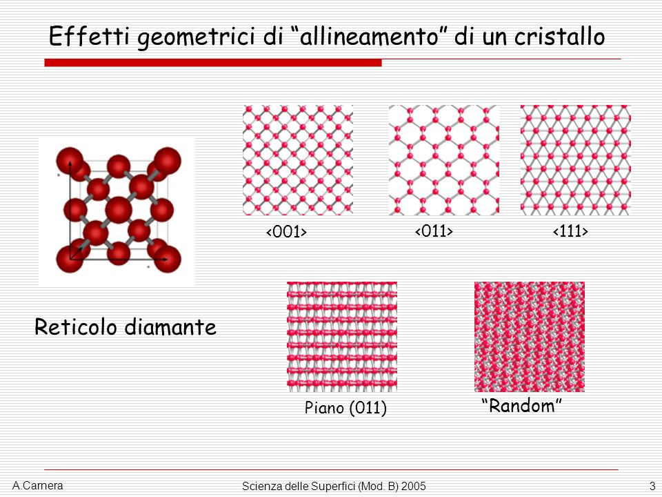 Effetti geometrici di allineamento di un cristallo
