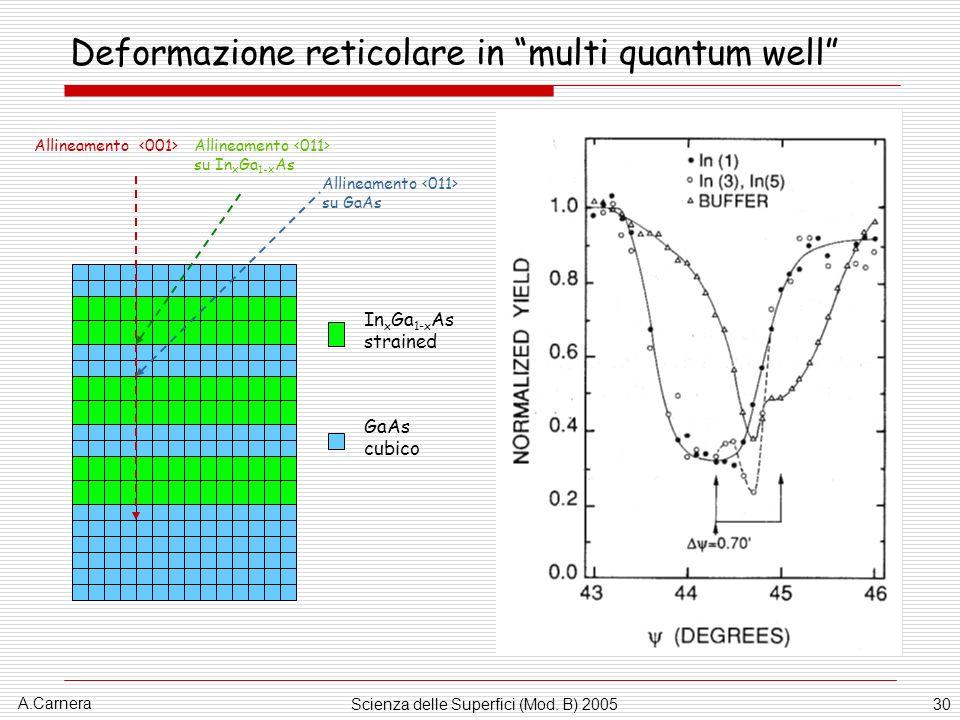 Deformazione reticolare in multi quantum well