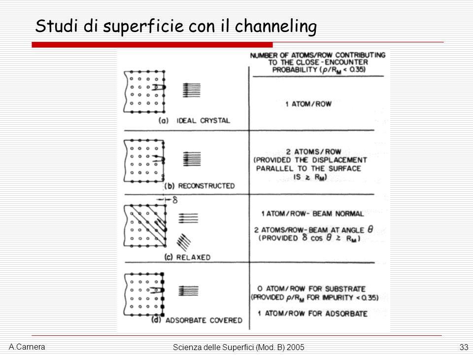 Studi di superficie con il channeling