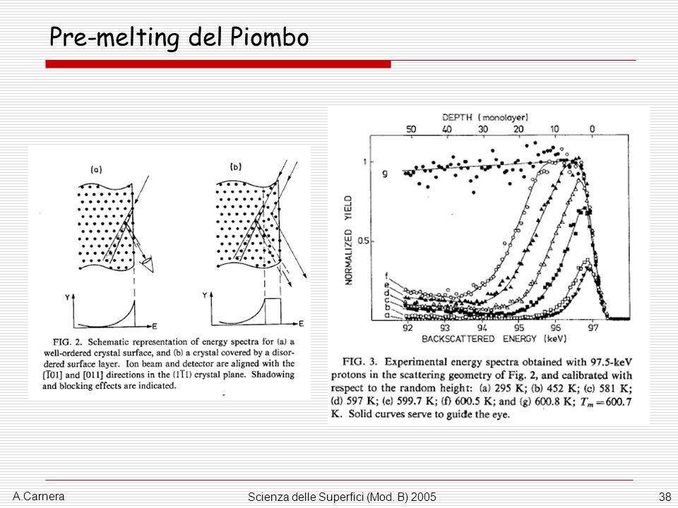 Pre-melting del Piombo