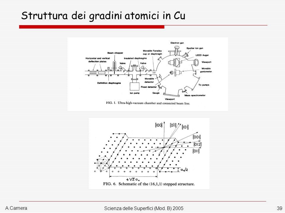 Struttura dei gradini atomici in Cu