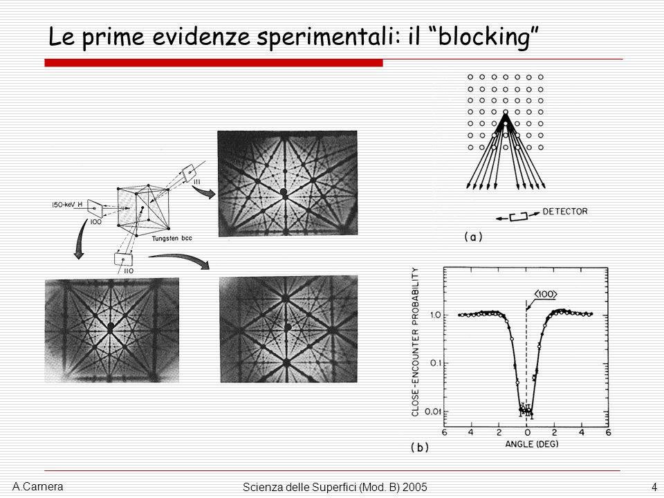 Le prime evidenze sperimentali: il blocking