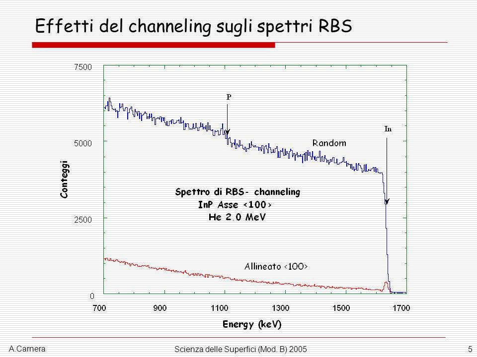 Effetti del channeling sugli spettri RBS