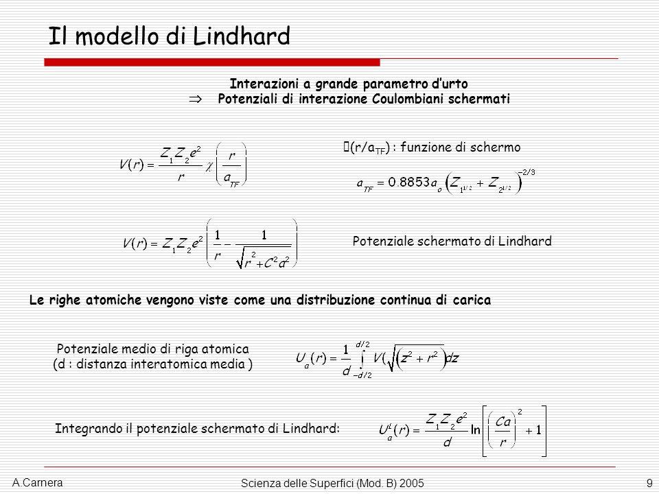 Il modello di Lindhard Interazioni a grande parametro d'urto  Potenziali di interazione Coulombiani schermati.