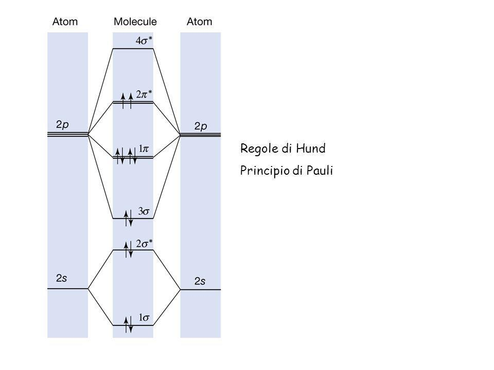 Regole di Hund Principio di Pauli