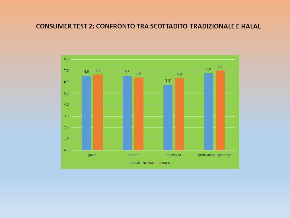 CONSUMER TEST 2: CONFRONTO TRA SCOTTADITO TRADIZIONALE E HALAL
