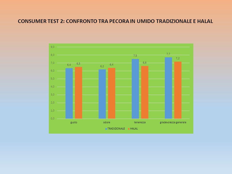 CONSUMER TEST 2: CONFRONTO TRA PECORA IN UMIDO TRADIZIONALE E HALAL