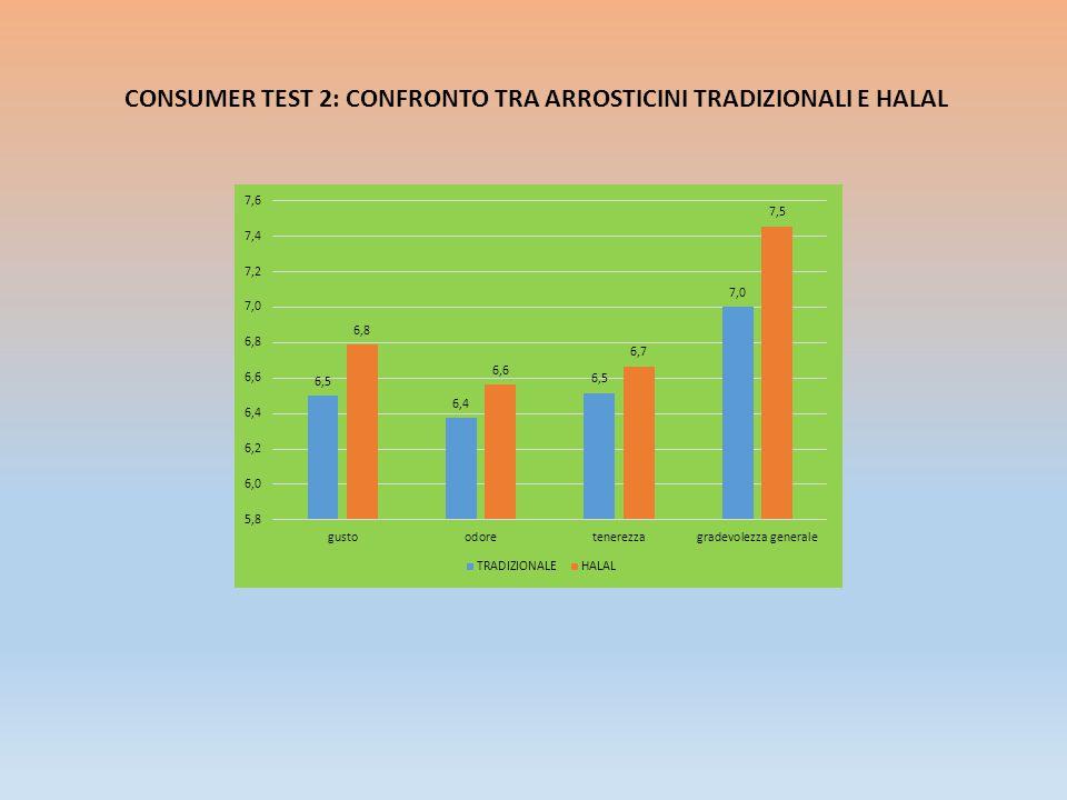 CONSUMER TEST 2: CONFRONTO TRA ARROSTICINI TRADIZIONALI E HALAL