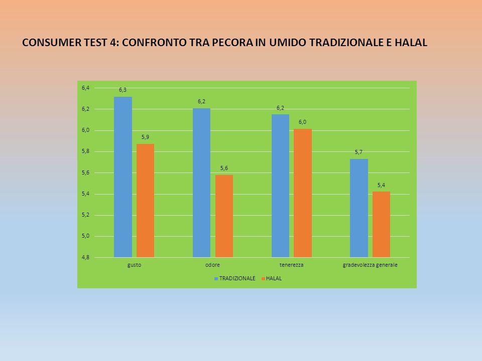 CONSUMER TEST 4: CONFRONTO TRA PECORA IN UMIDO TRADIZIONALE E HALAL