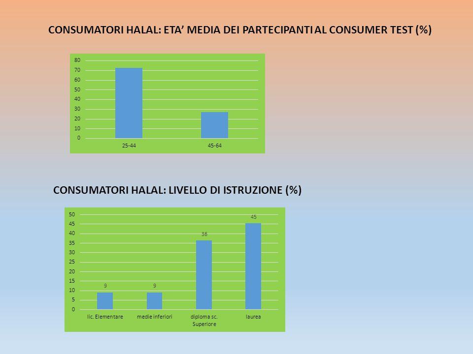 CONSUMATORI HALAL: ETA' MEDIA DEI PARTECIPANTI AL CONSUMER TEST (%)