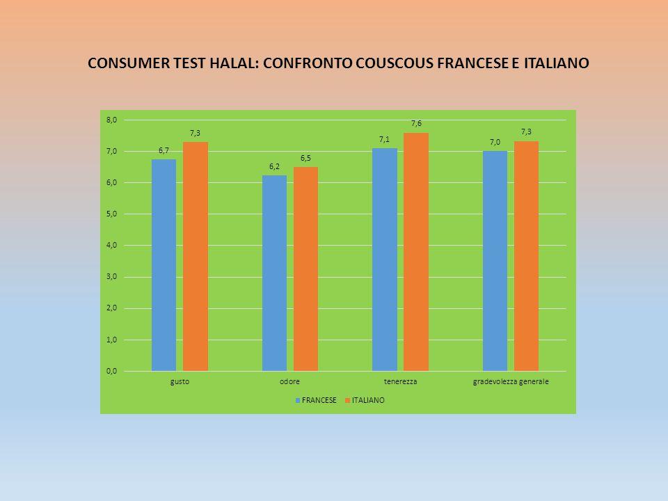 CONSUMER TEST HALAL: CONFRONTO COUSCOUS FRANCESE E ITALIANO