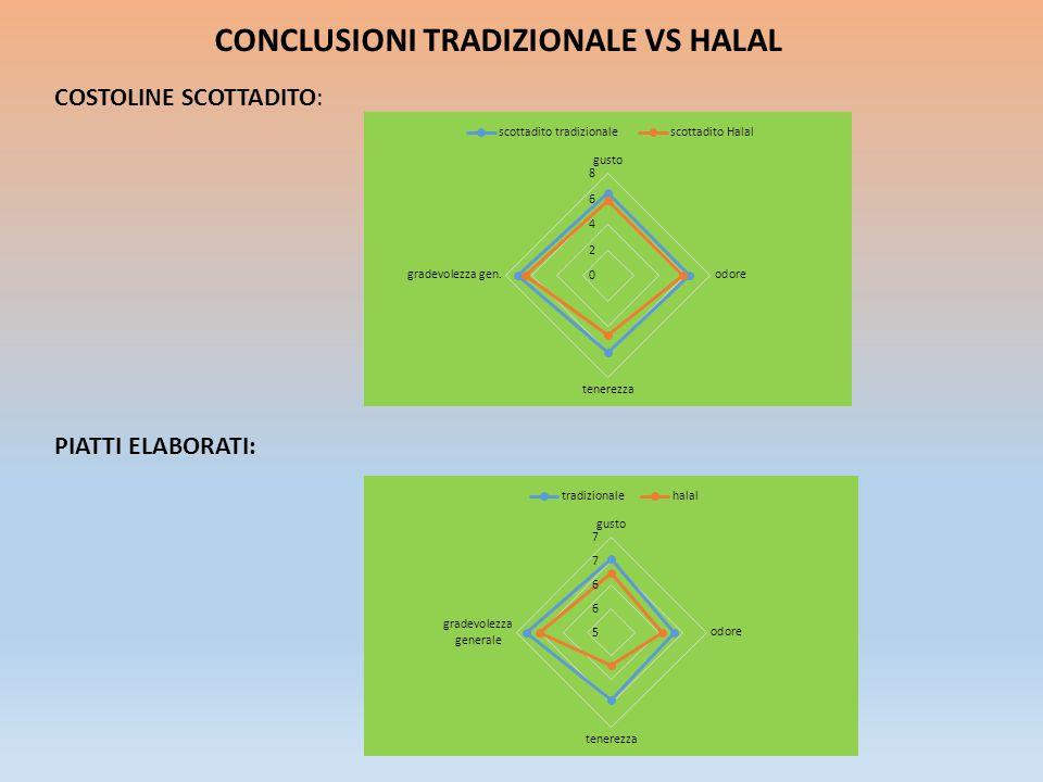 CONCLUSIONI TRADIZIONALE VS HALAL
