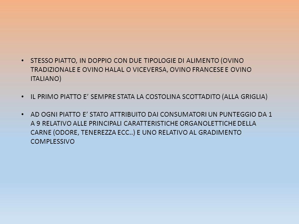 STESSO PIATTO, IN DOPPIO CON DUE TIPOLOGIE DI ALIMENTO (OVINO TRADIZIONALE E OVINO HALAL O VICEVERSA, OVINO FRANCESE E OVINO ITALIANO)