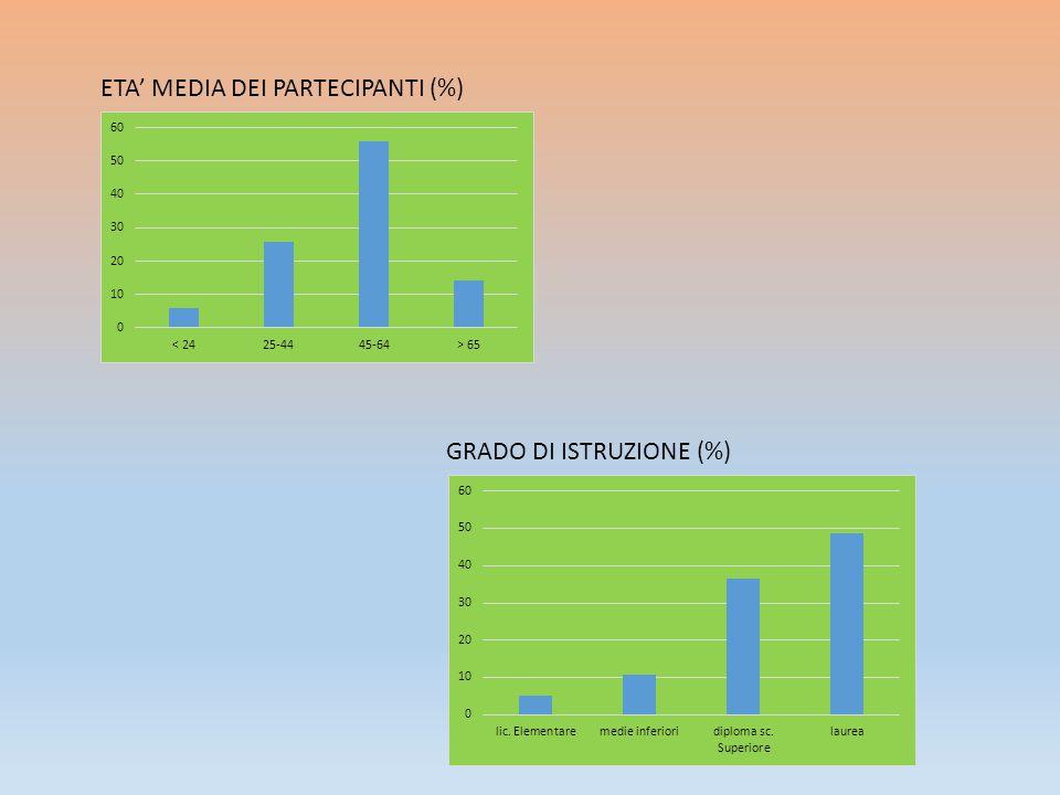 ETA' MEDIA DEI PARTECIPANTI (%)